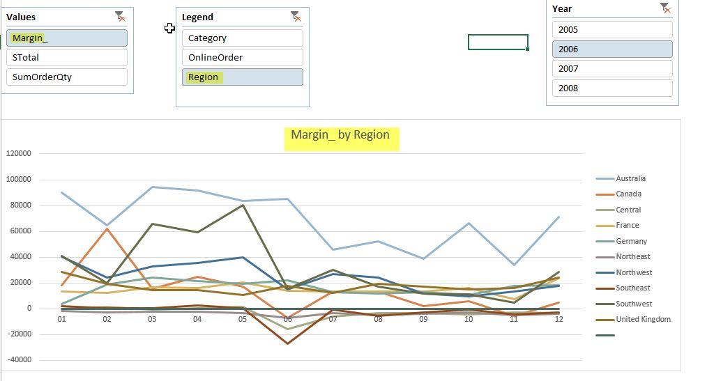 Dynamische Charts in Excel
