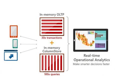 Das In-Memory-OLTP sowie der In-Memory-Column-Store verbessern die Geschwindigkeit drastisch. Quelle: Used with permission from Microsoft.