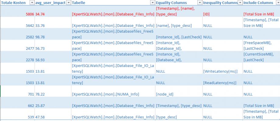 sql server index performance missing